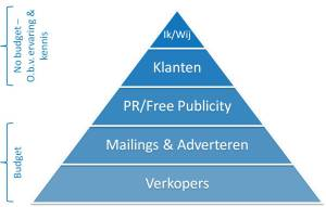 No budget marketing pyramide - content marketing