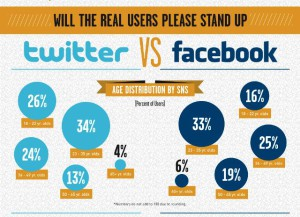 Twitter or Facebook - The clash