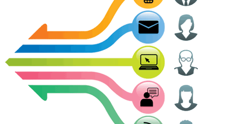 Multi-channel engagement with 5 tools